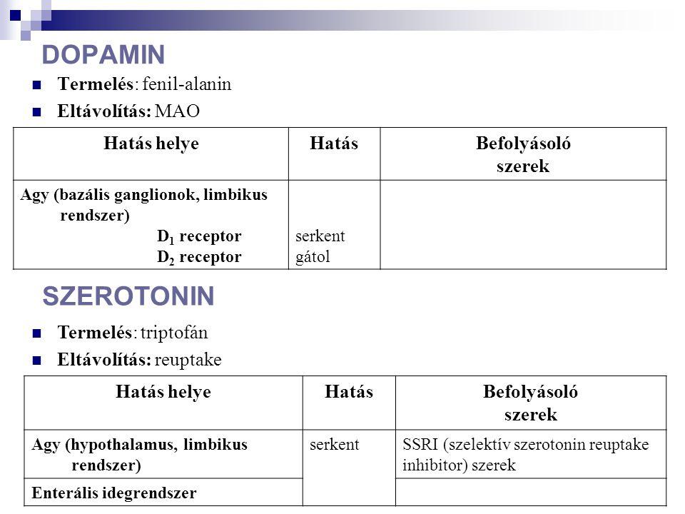 DOPAMIN Termelés: fenil-alanin Eltávolítás: MAO Hatás helyeHatásBefolyásoló szerek Agy (bazális ganglionok, limbikus rendszer) D 1 receptor D 2 recept