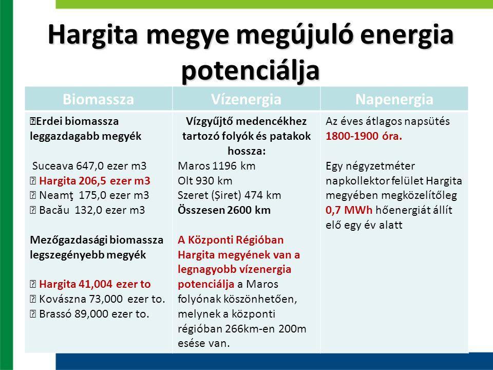 Hargita megye megújuló energia potenciálja BiomasszaVízenergiaNapenergia ƒErdei biomassza leggazdagabb megyék Suceava 647,0 ezer m3 ƒ Hargita 206,5 ez