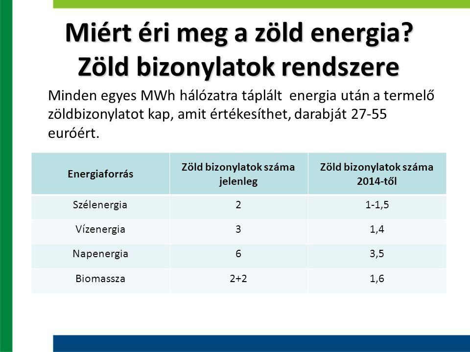 Miért éri meg a zöld energia? Zöld bizonylatok rendszere Energiaforrás Zöld bizonylatok száma jelenleg Zöld bizonylatok száma 2014-től Szélenergia21-1