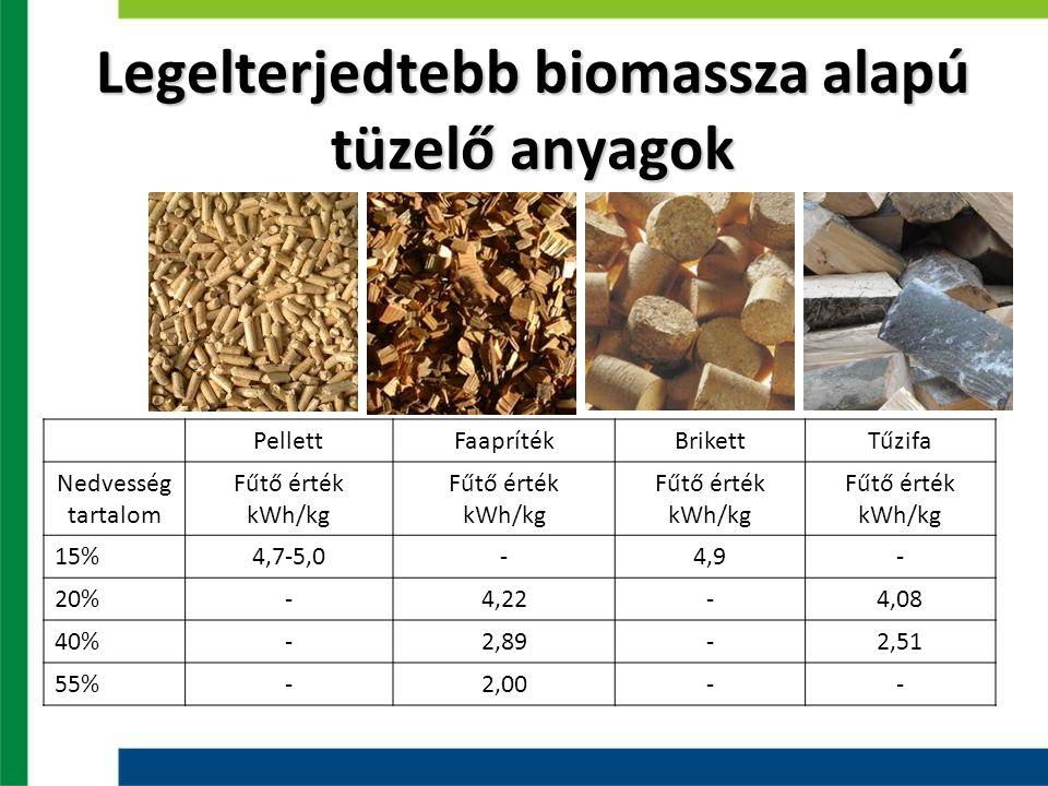 Legelterjedtebb biomassza alapú tüzelő anyagok PellettFaaprítékBrikettTűzifa Nedvesség tartalom Fűtő érték kWh/kg Fűtő érték kWh/kg Fűtő érték kWh/kg Fűtő érték kWh/kg 15%4,7-5,0-4,9- 20%-4,22-4,08 40%-2,89-2,51 55%-2,00--