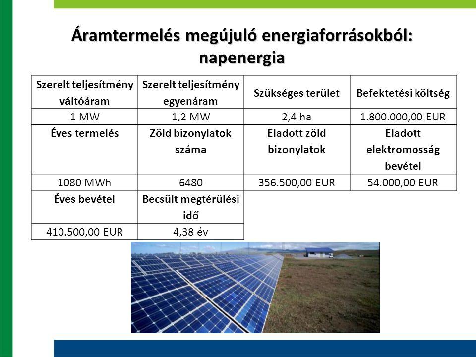 Áramtermelés megújuló energiaforrásokból: napenergia Szerelt teljesítmény váltóáram Szerelt teljesítmény egyenáram Szükséges területBefektetési költsé