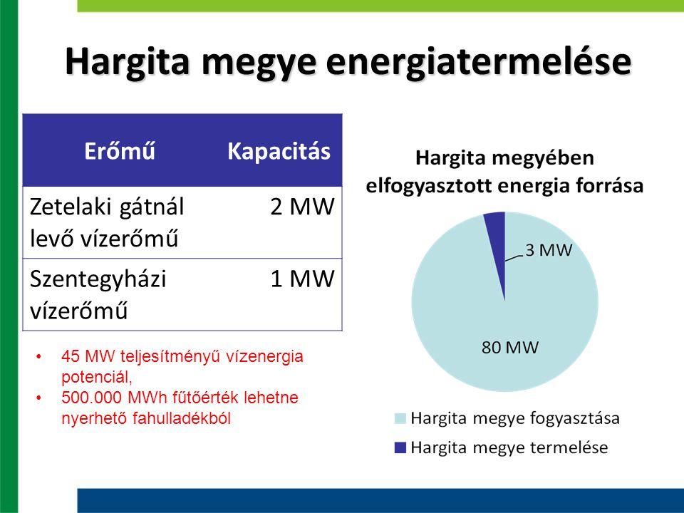 Hargita megye energiatermelése ErőműKapacitás Zetelaki gátnál levő vízerőmű 2 MW Szentegyházi vízerőmű 1 MW 45 MW teljesítményű vízenergia potenciál,