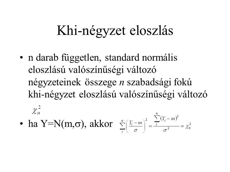 Khi-négyzet eloszlás n darab független, standard normális eloszlású valószínűségi változó négyzeteinek összege n szabadsági fokú khi-négyzet eloszlású