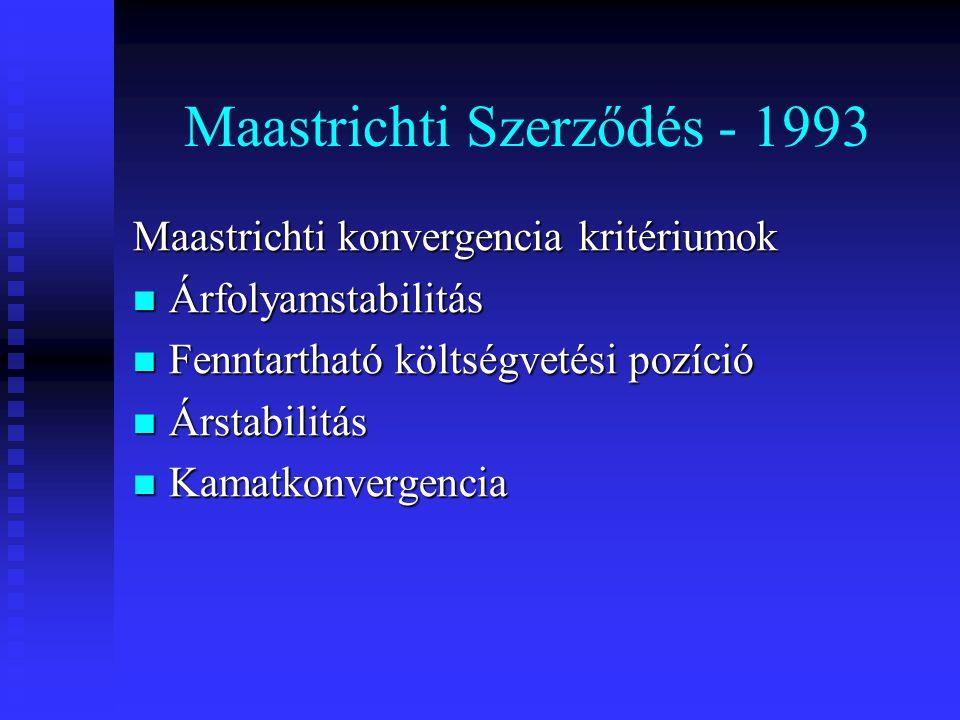 Maastrichti Szerződés - 1993 Maastrichti konvergencia kritériumok Árfolyamstabilitás Árfolyamstabilitás Fenntartható költségvetési pozíció Fenntarthat