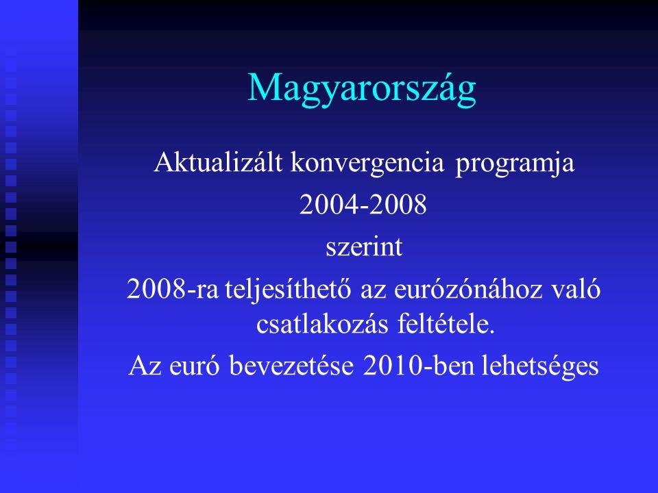 Magyarország Aktualizált konvergencia programja 2004-2008 szerint 2008-ra teljesíthető az eurózónához való csatlakozás feltétele. Az euró bevezetése 2