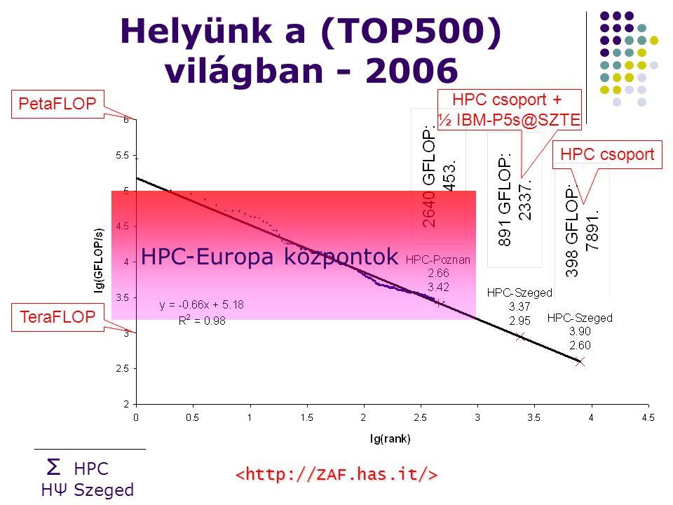 Σ HPC HΨ Szeged Helyünk a (TOP500) világban - 2006 HPC csoport + ½ IBM-P5s@SZTE HPC-Europa központok TeraFLOP PetaFLOP HPC csoport