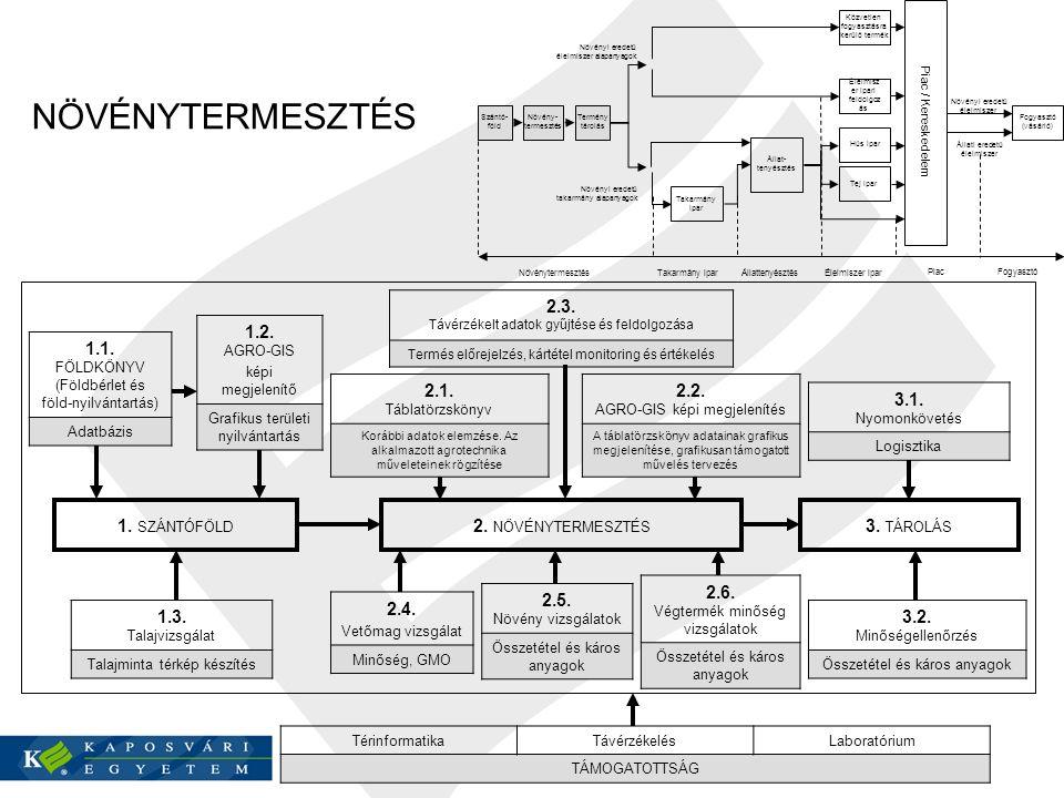 TérinformatikaTávérzékelésLaboratórium TÁMOGATOTTSÁG 1.3. Talajvizsgálat Talajminta térkép készítés 1.2. AGRO-GIS képi megjelenítő Grafikus területi n