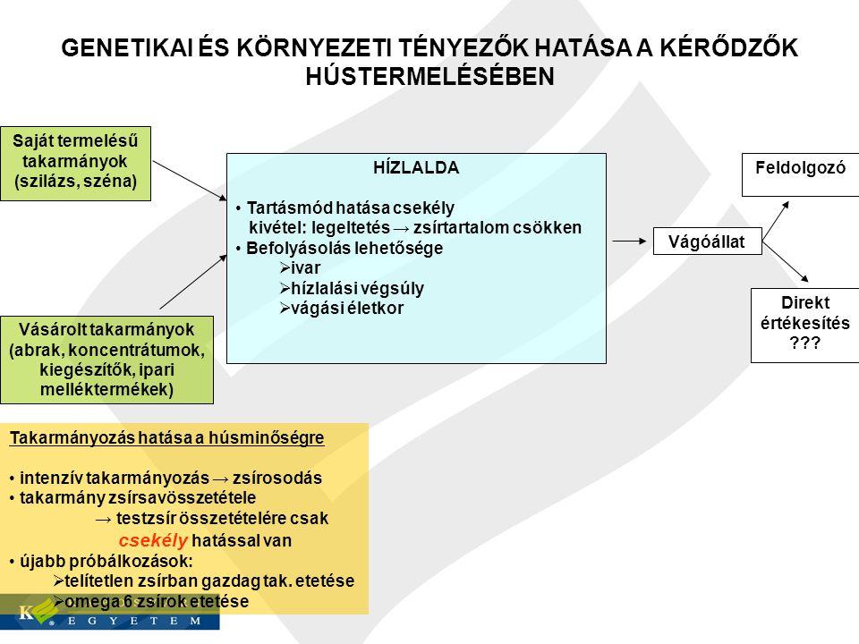 GENETIKAI ÉS KÖRNYEZETI TÉNYEZŐK HATÁSA A SERTÉS ÉS BAROMFI HÚSTERMELÉSÉBEN Saját termelésű takarmányok (abrak) Vásárolt takarmányok (fehérjeabrakok, koncentrátumok, kiegészítők) HÍZLALDA Tartásmód hatása csekély kivétel: kifutós tartás → zsírosodás Befolyásolás lehetősége  ivar  hízlalási végsúly  vágási életkor Vágóállat Feldolgozó Direkt értékesítés Takarmányozás hatása a húsminőségre intenzív takarmányozás → zsírosodás takarmány zsírsavösszetétele → testzsír összetételére erős hatással van telítetlen zsírban és omega 6 zsírban gazdag takarmányok etetése széles körben (szója, napraforgó, lenmagdara, halliszt)