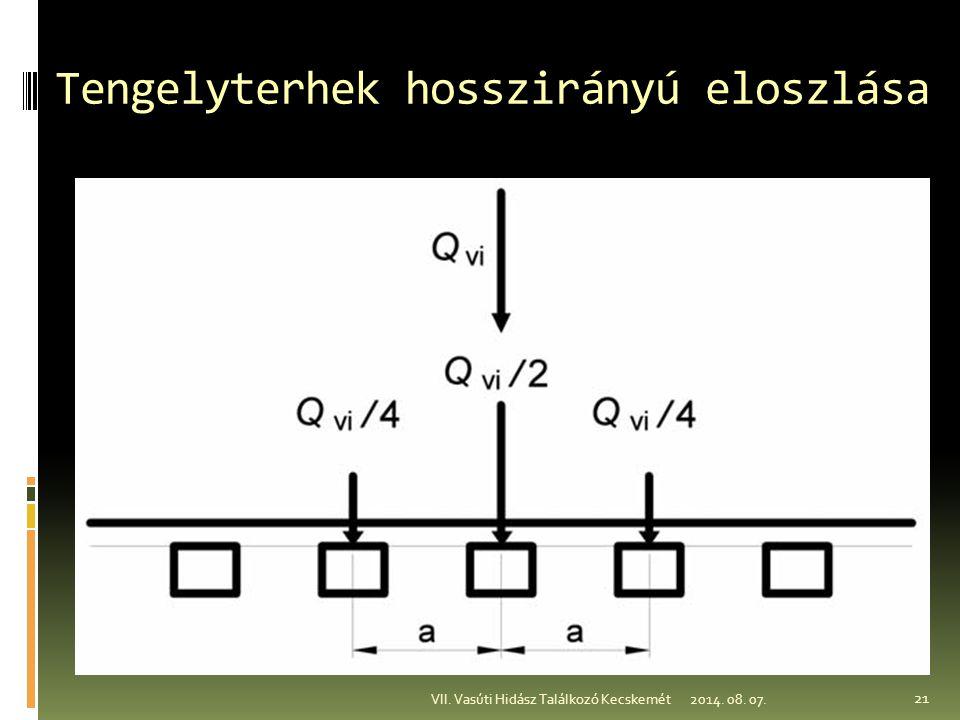 Tengelyterhek hosszirányú eloszlása 2014. 08. 07.VII. Vasúti Hidász Találkozó Kecskemét 21