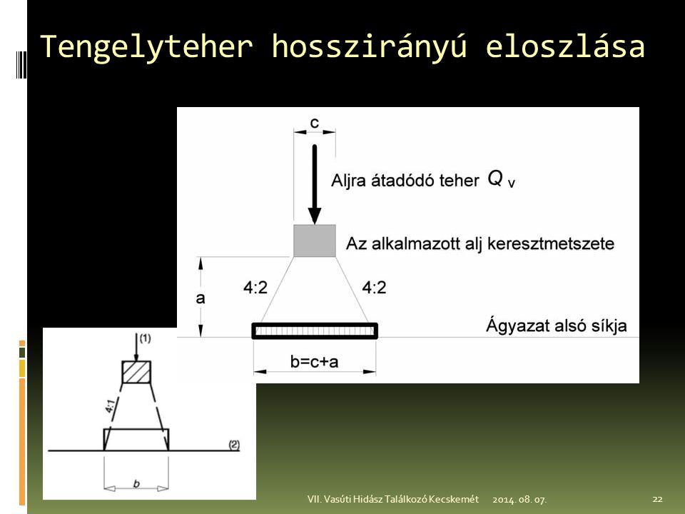 Tengelyteher hosszirányú eloszlása 2014. 08. 07.VII. Vasúti Hidász Találkozó Kecskemét 22