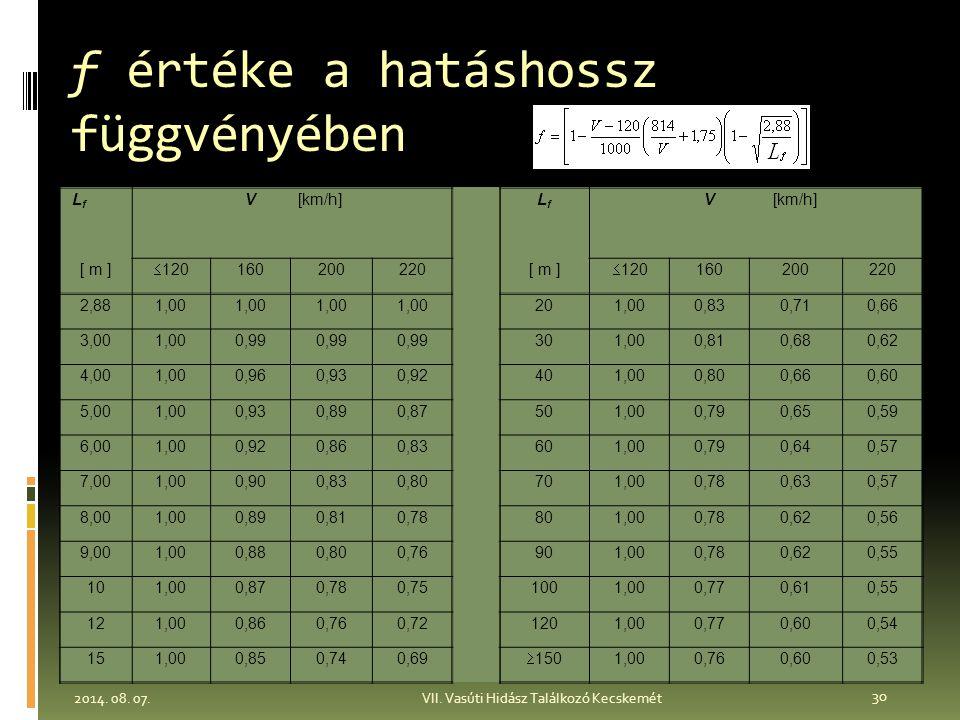 f értéke a hatáshossz függvényében LfLf V[km/h]LfLf V [ m ]  120 160200220[ m ]  120 160200220 2,881,00 201,000,830,710,66 3,001,000,99 301,000,810,