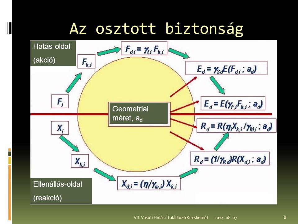 A hatások osztályozása a) Jellemzője szerint b) Eredete szerint c) Időbeli változása szerint d) Térbeli változása szerint e) A hatás és/vagy a szerkezeti válasz jellege szerint 2014.