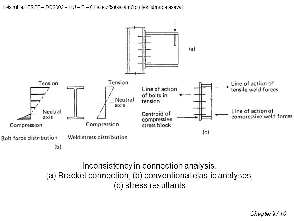 Készült az ERFP – DD2002 – HU – B – 01 szerzősésszámú projekt támogatásával Chapter 9 / 10 Inconsistency in connection analysis.