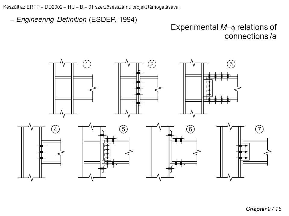 Készült az ERFP – DD2002 – HU – B – 01 szerzősésszámú projekt támogatásával Chapter 9 / 15 Experimental M–  relations of connections /a – Engineering Definition (ESDEP, 1994)