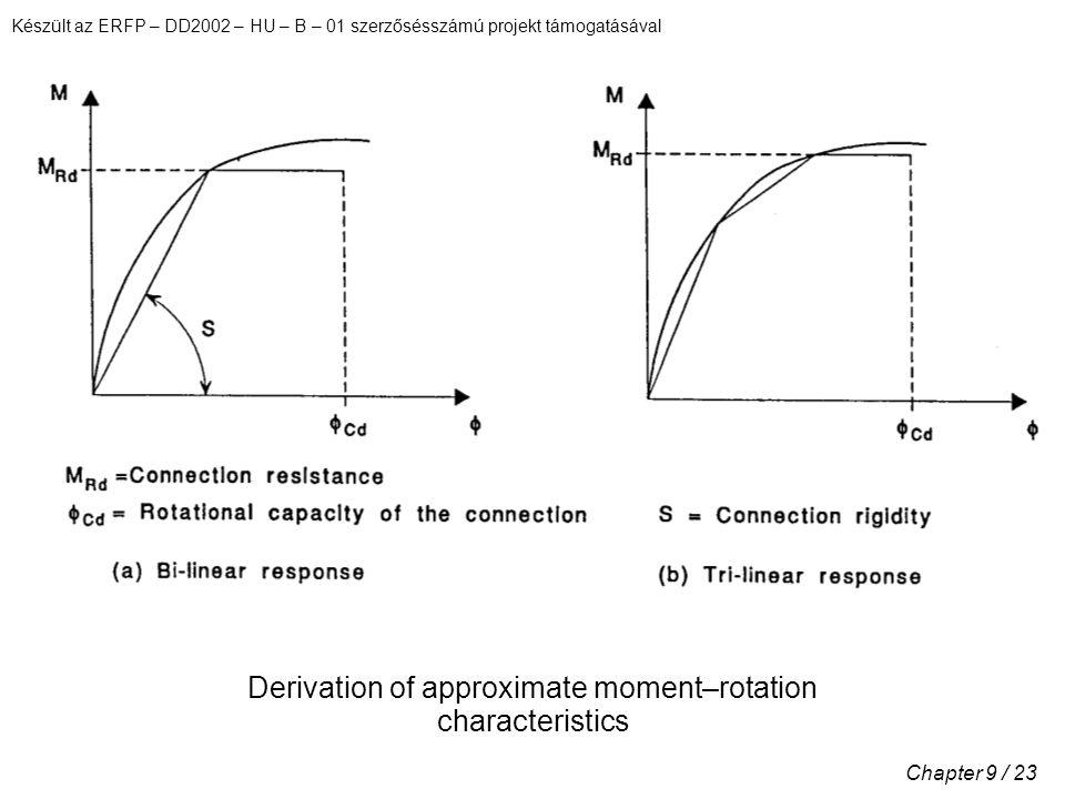 Készült az ERFP – DD2002 – HU – B – 01 szerzősésszámú projekt támogatásával Chapter 9 / 23 Derivation of approximate moment–rotation characteristics