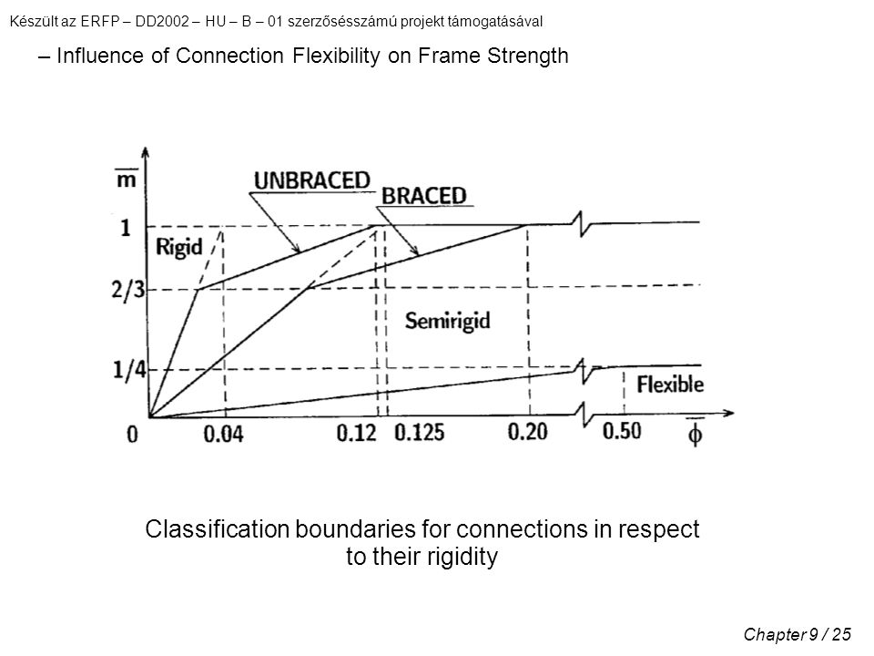 Készült az ERFP – DD2002 – HU – B – 01 szerzősésszámú projekt támogatásával Chapter 9 / 25 – Influence of Connection Flexibility on Frame Strength Classification boundaries for connections in respect to their rigidity