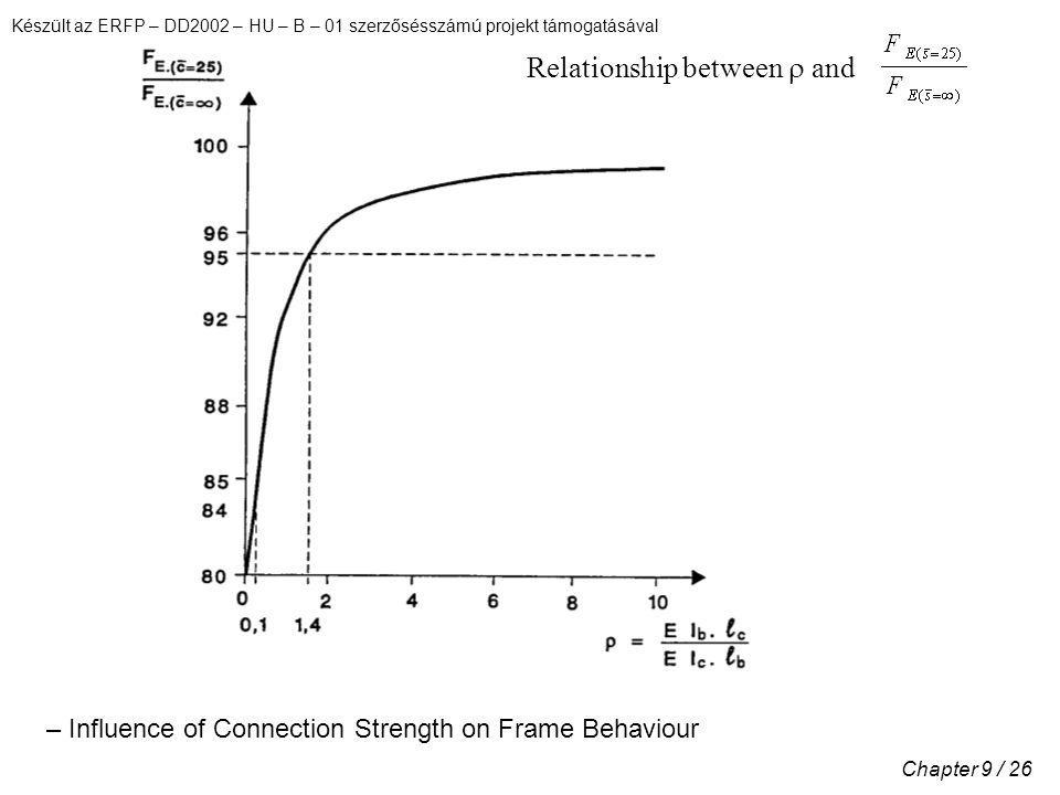 Készült az ERFP – DD2002 – HU – B – 01 szerzősésszámú projekt támogatásával Chapter 9 / 26 Relationship between  and – Influence of Connection Strength on Frame Behaviour