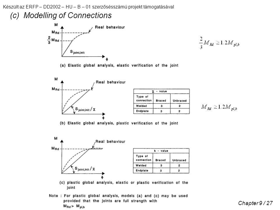 Készült az ERFP – DD2002 – HU – B – 01 szerzősésszámú projekt támogatásával Chapter 9 / 27 (c) Modelling of Connections
