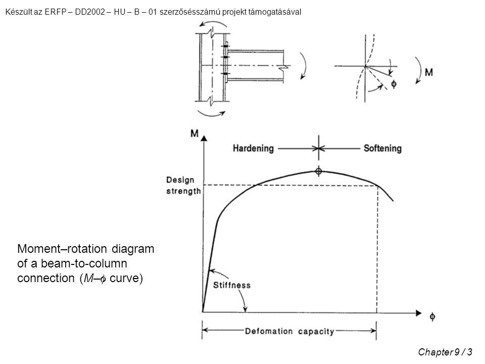 Készült az ERFP – DD2002 – HU – B – 01 szerzősésszámú projekt támogatásával Chapter 9 / 3 Moment–rotation diagram of a beam-to-column connection (M–  curve)