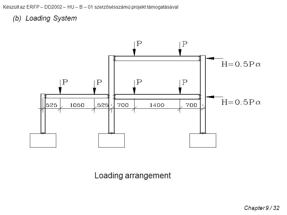 Készült az ERFP – DD2002 – HU – B – 01 szerzősésszámú projekt támogatásával Chapter 9 / 32 (b) Loading System Loading arrangement