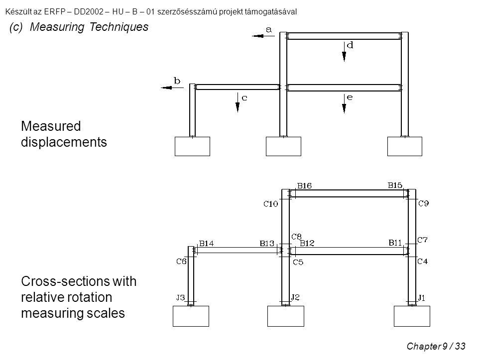 Készült az ERFP – DD2002 – HU – B – 01 szerzősésszámú projekt támogatásával Chapter 9 / 33 (c) Measuring Techniques Measured displacements Cross-sections with relative rotation measuring scales