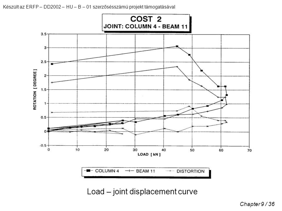 Készült az ERFP – DD2002 – HU – B – 01 szerzősésszámú projekt támogatásával Chapter 9 / 36 Load – joint displacement curve