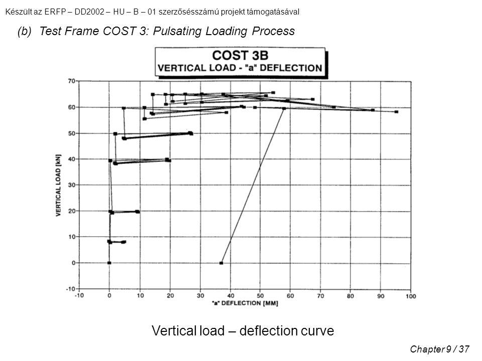Készült az ERFP – DD2002 – HU – B – 01 szerzősésszámú projekt támogatásával Chapter 9 / 37 (b) Test Frame COST 3: Pulsating Loading Process Vertical load – deflection curve