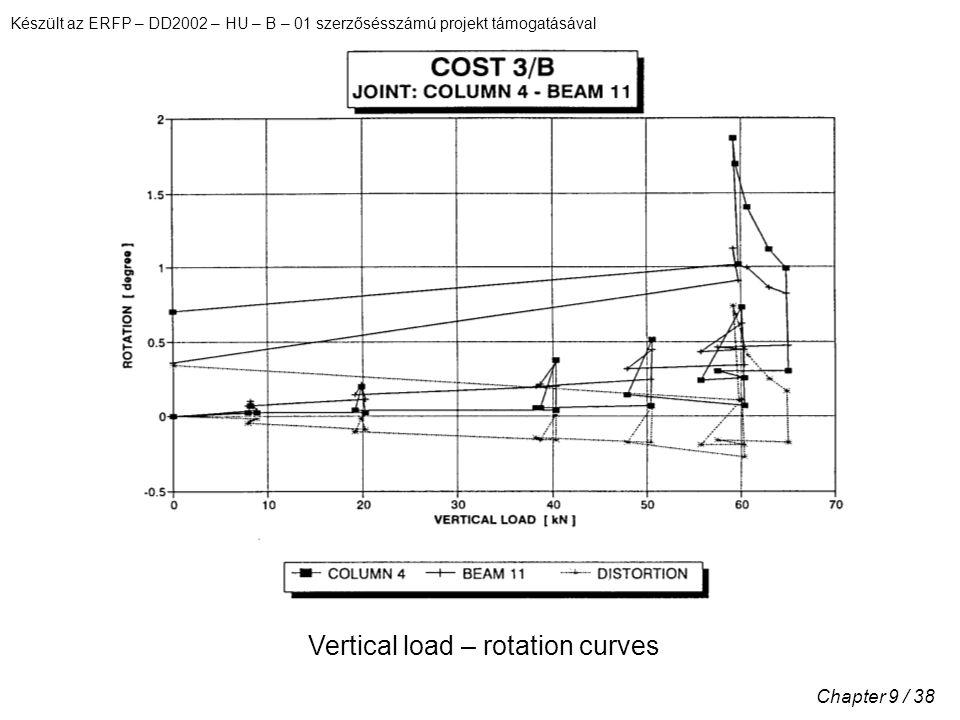 Készült az ERFP – DD2002 – HU – B – 01 szerzősésszámú projekt támogatásával Chapter 9 / 38 Vertical load – rotation curves