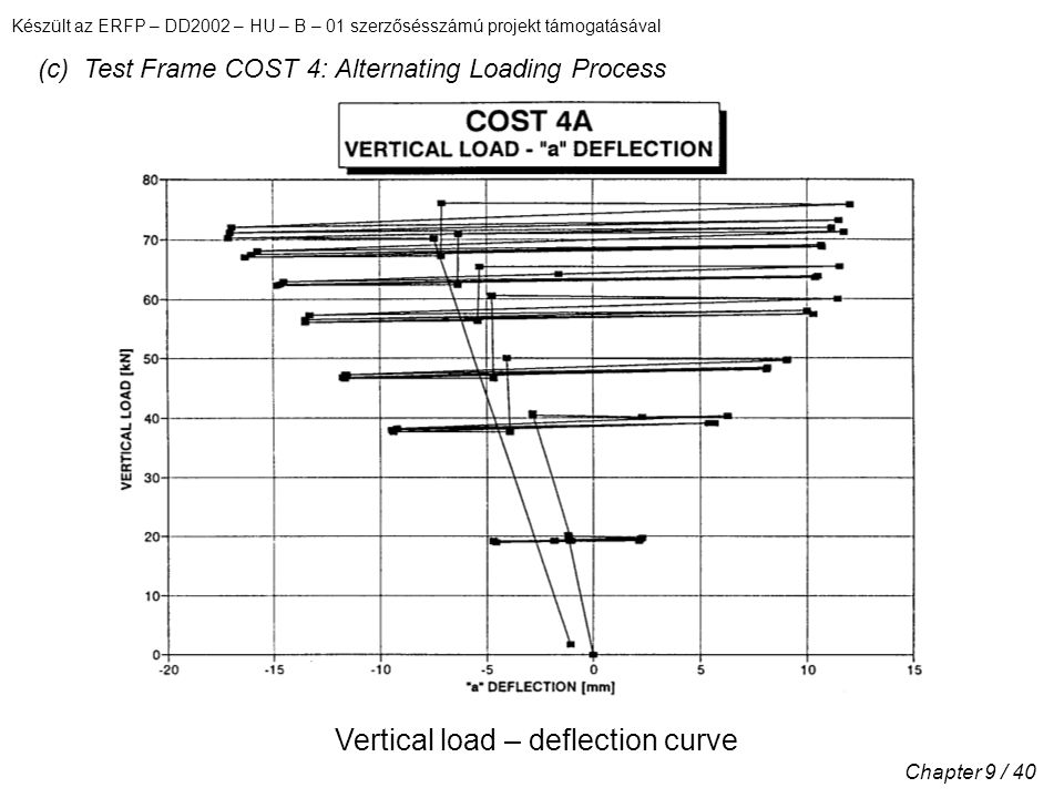 Készült az ERFP – DD2002 – HU – B – 01 szerzősésszámú projekt támogatásával Chapter 9 / 40 (c) Test Frame COST 4: Alternating Loading Process Vertical load – deflection curve
