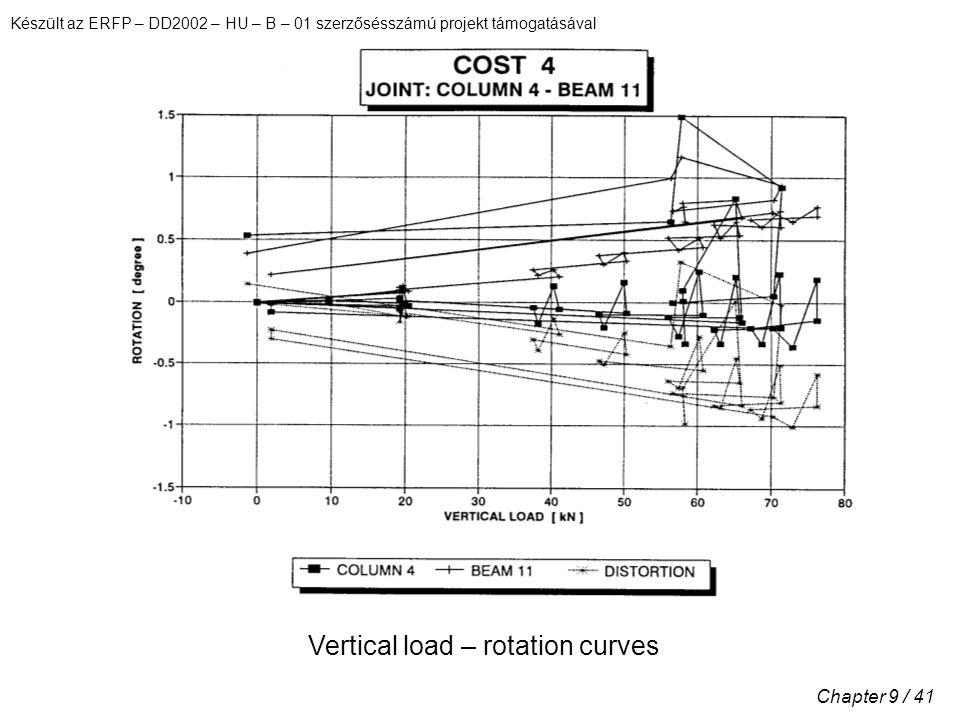 Készült az ERFP – DD2002 – HU – B – 01 szerzősésszámú projekt támogatásával Chapter 9 / 41 Vertical load – rotation curves