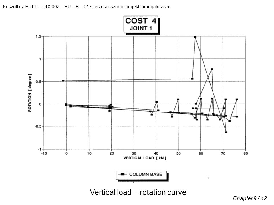 Készült az ERFP – DD2002 – HU – B – 01 szerzősésszámú projekt támogatásával Chapter 9 / 42 Vertical load – rotation curve