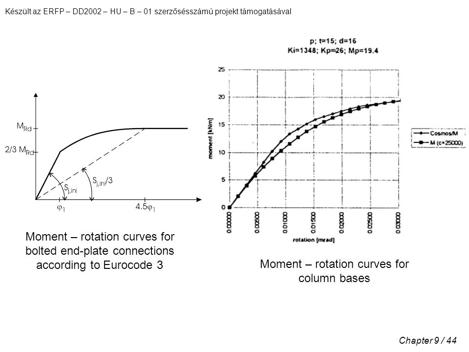 Készült az ERFP – DD2002 – HU – B – 01 szerzősésszámú projekt támogatásával Chapter 9 / 44 Moment – rotation curves for bolted end-plate connections according to Eurocode 3 Moment – rotation curves for column bases