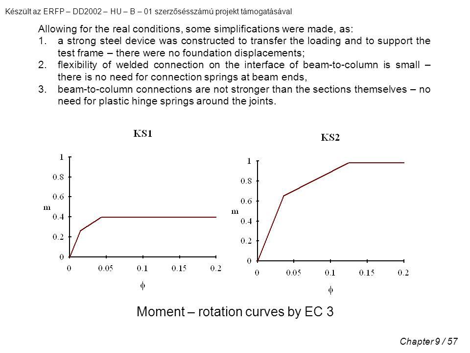 Készült az ERFP – DD2002 – HU – B – 01 szerzősésszámú projekt támogatásával Chapter 9 / 57 Allowing for the real conditions, some simplifications were
