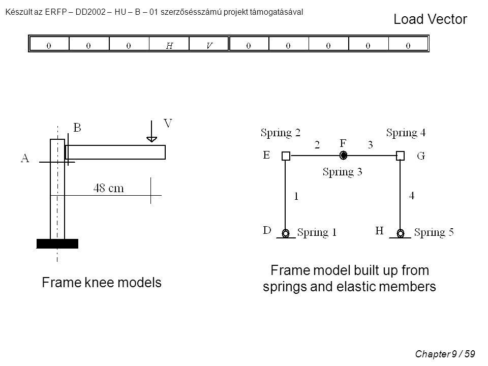 Készült az ERFP – DD2002 – HU – B – 01 szerzősésszámú projekt támogatásával Chapter 9 / 59 Load Vector Frame model built up from springs and elastic members Frame knee models