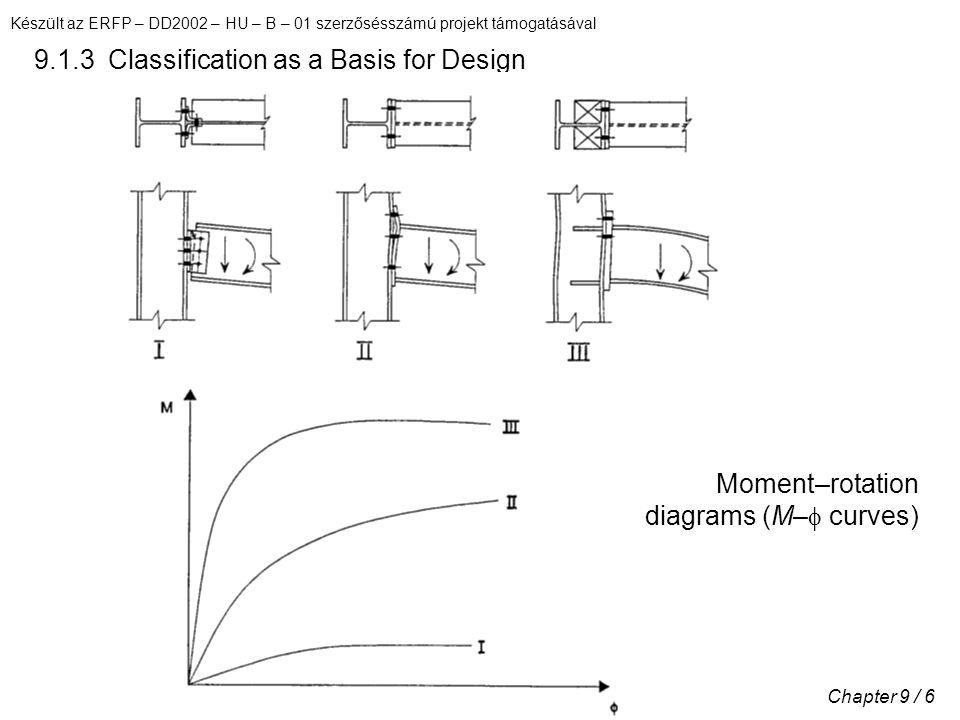 Készült az ERFP – DD2002 – HU – B – 01 szerzősésszámú projekt támogatásával Chapter 9 / 6 9.1.3 Classification as a Basis for Design Moment–rotation diagrams (M–  curves)