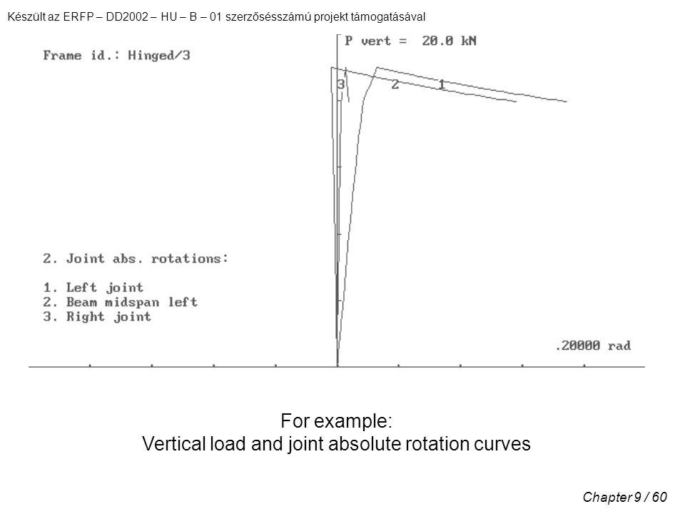 Készült az ERFP – DD2002 – HU – B – 01 szerzősésszámú projekt támogatásával Chapter 9 / 60 For example: Vertical load and joint absolute rotation curves