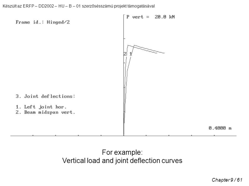 Készült az ERFP – DD2002 – HU – B – 01 szerzősésszámú projekt támogatásával Chapter 9 / 61 For example: Vertical load and joint deflection curves