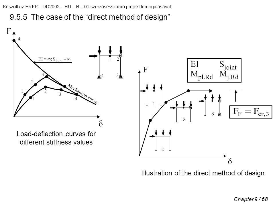 Készült az ERFP – DD2002 – HU – B – 01 szerzősésszámú projekt támogatásával Chapter 9 / 68 9.5.5 The case of the direct method of design Illustration of the direct method of design Load-deflection curves for different stiffness values