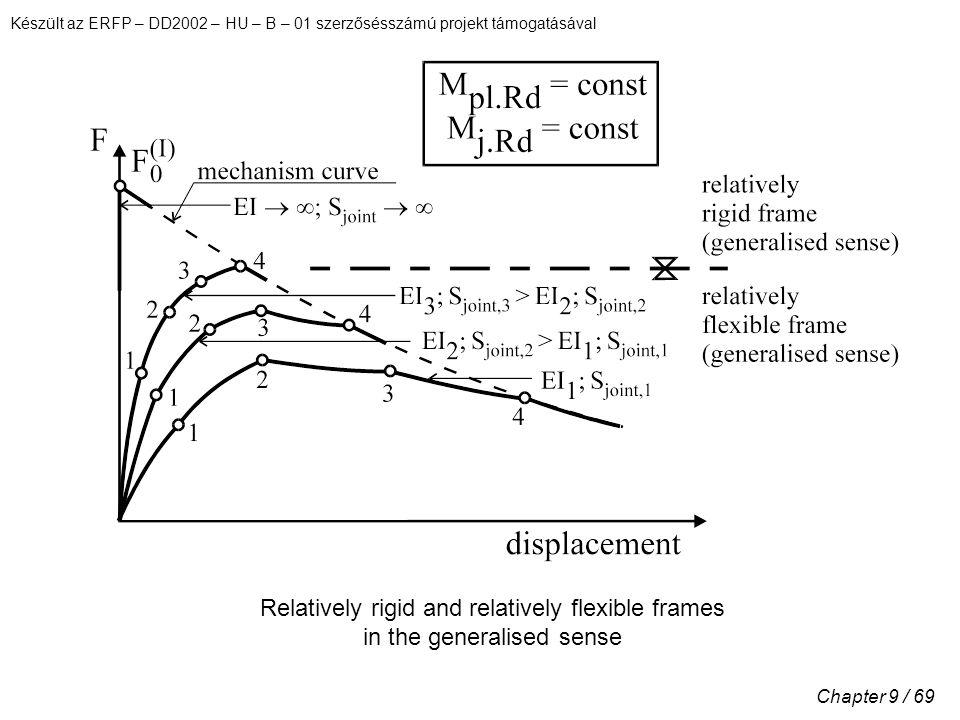 Készült az ERFP – DD2002 – HU – B – 01 szerzősésszámú projekt támogatásával Chapter 9 / 69 Relatively rigid and relatively flexible frames in the generalised sense