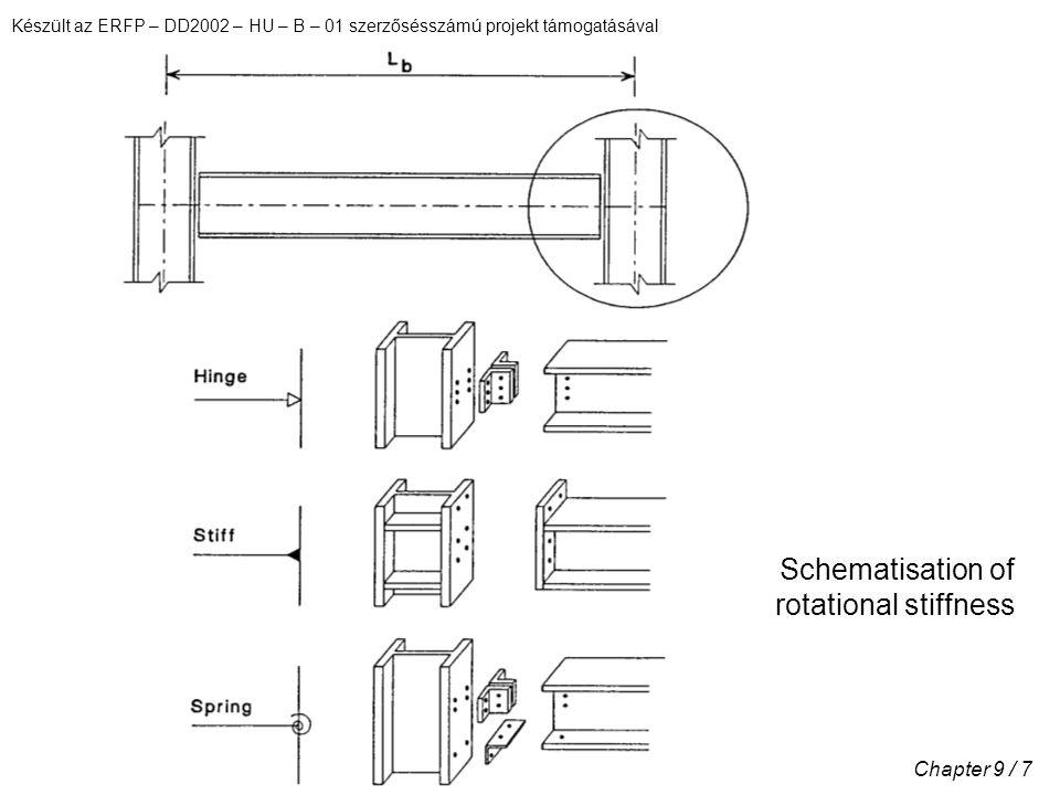 Készült az ERFP – DD2002 – HU – B – 01 szerzősésszámú projekt támogatásával Chapter 9 / 7 Schematisation of rotational stiffness