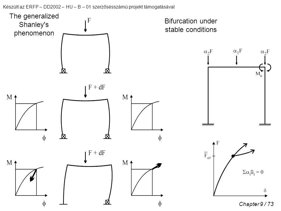 Készült az ERFP – DD2002 – HU – B – 01 szerzősésszámú projekt támogatásával Chapter 9 / 73 The generalized Shanley s phenomenon Bifurcation under stable conditions