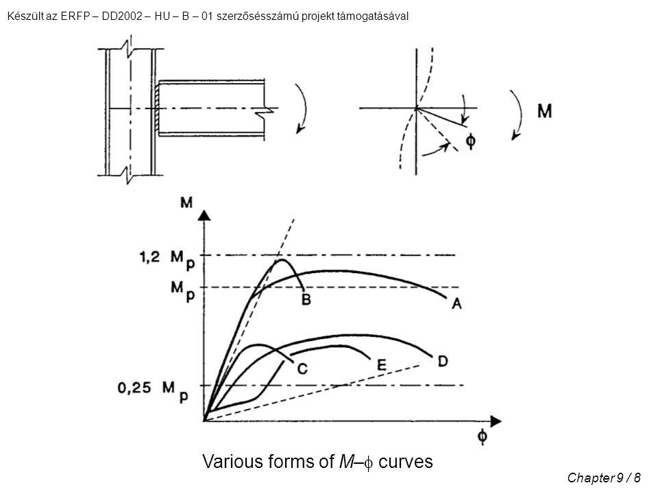 Készült az ERFP – DD2002 – HU – B – 01 szerzősésszámú projekt támogatásával Chapter 9 / 8 Various forms of M–  curves