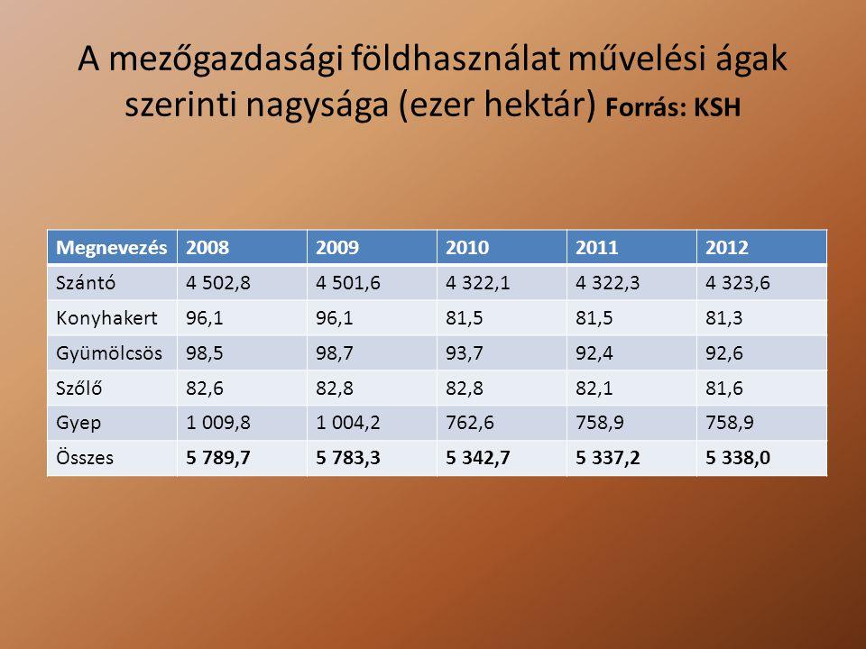 A mezőgazdasági földhasználat művelési ágak szerinti nagysága (ezer hektár) Forrás: KSH Megnevezés20082009201020112012 Szántó4 502,84 501,64 322,14 32