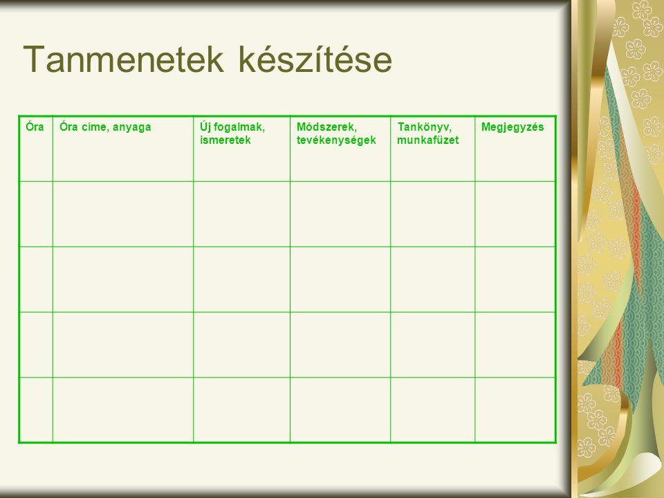 Feladatbank készítése A tantárgyak felosztása a kollégák között A feladatlapok készítése módszertani szempontjainak meghatározása Egységes pontozási rendszer kialakítása
