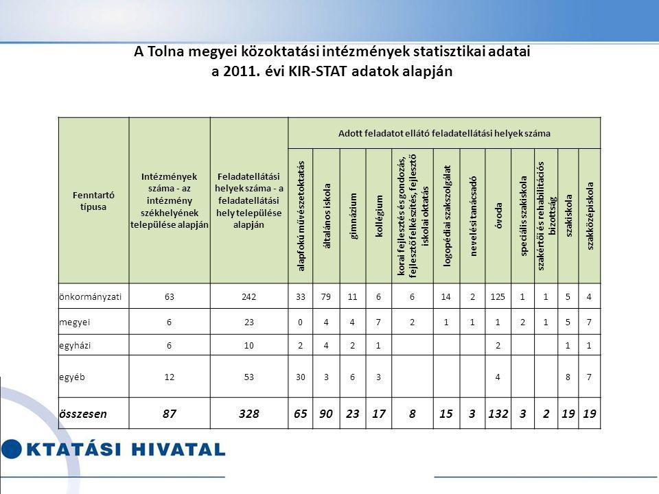 A Tolna megyei közoktatási intézmények statisztikai adatai a 2011. évi KIR-STAT adatok alapján Fenntartó típusa Intézmények száma - az intézmény székh