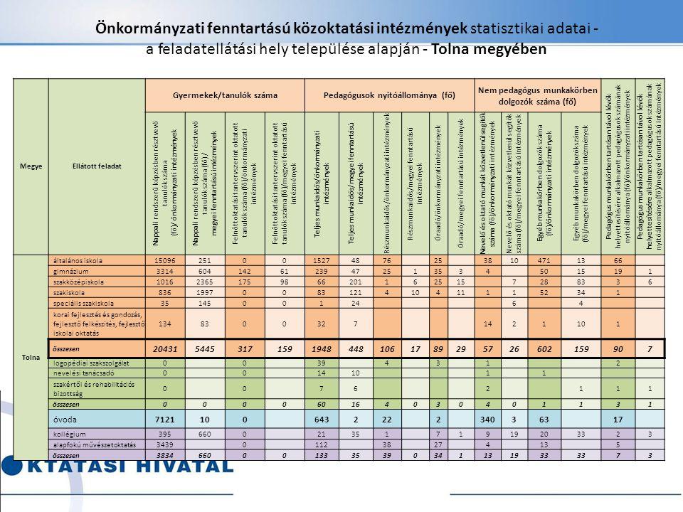 Önkormányzati fenntartású közoktatási intézmények statisztikai adatai - a feladatellátási hely települése alapján - Tolna megyében MegyeEllátott felad