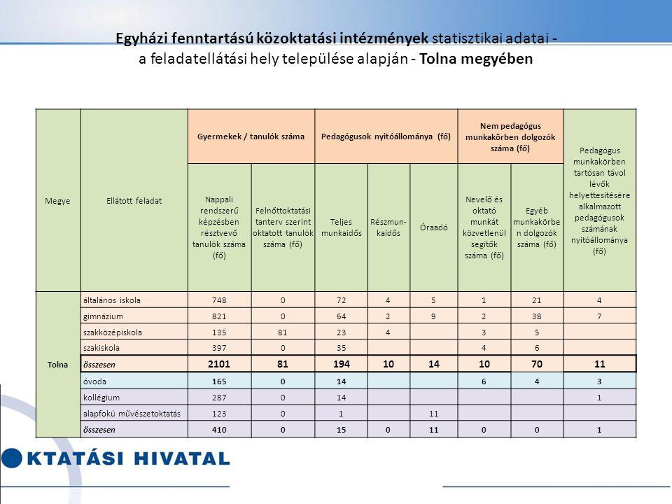 Egyházi fenntartású közoktatási intézmények statisztikai adatai - a feladatellátási hely települése alapján - Tolna megyében MegyeEllátott feladat Gye