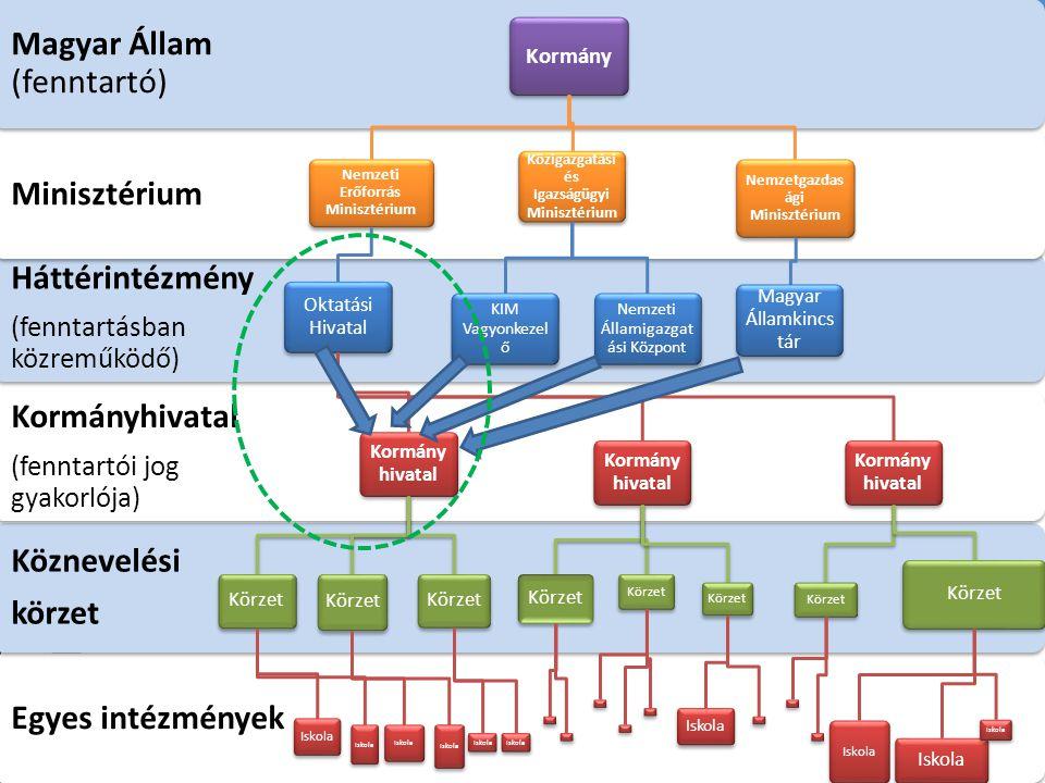Egyes intézmények Köznevelési körzet Kormányhivatal (fenntartói jog gyakorlója) Háttérintézmény (fenntartásban közreműködő) Minisztérium Magyar Állam