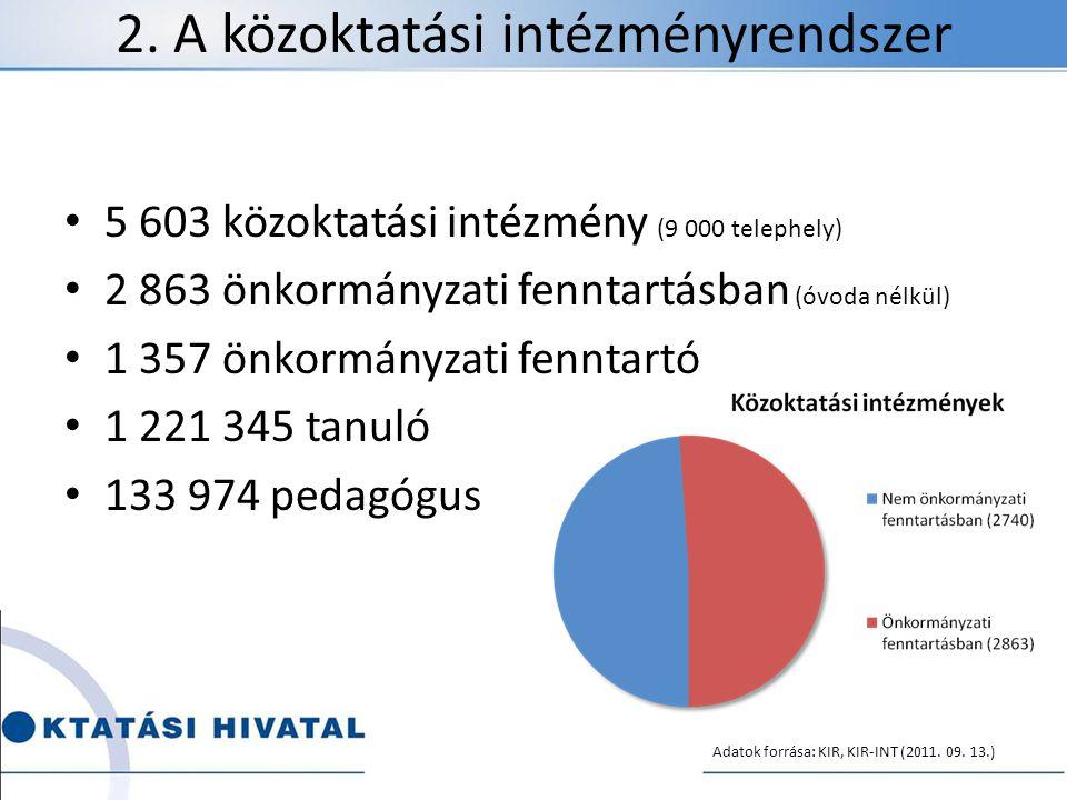 2. A közoktatási intézményrendszer 5 603 közoktatási intézmény (9 000 telephely) 2 863 önkormányzati fenntartásban (óvoda nélkül) 1 357 önkormányzati