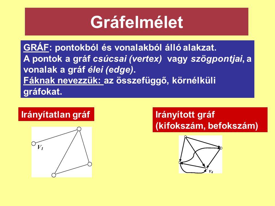 Gráfelmélet GRÁF: pontokból és vonalakból álló alakzat. A pontok a gráf csúcsai (vertex) vagy szögpontjai, a vonalak a gráf élei (edge). Fáknak nevezz